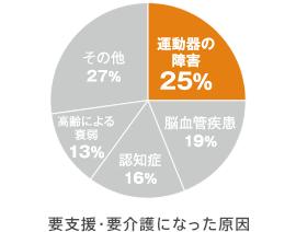 %e8%a6%81%e4%bb%8b%e8%ad%b7%e3%81%ae%e5%8e%9f%e5%9b%a0
